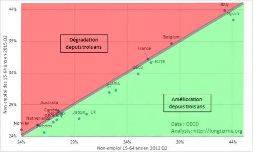 chômage majoration cdd