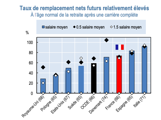 Retraites Quelle Est La Situation De La France Dans L Ocde